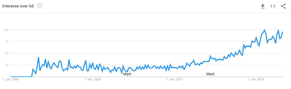 Google Trends podkasting - søk i Norge