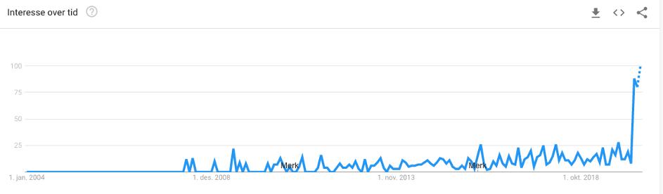 Google Trends webinar - søk i Norge