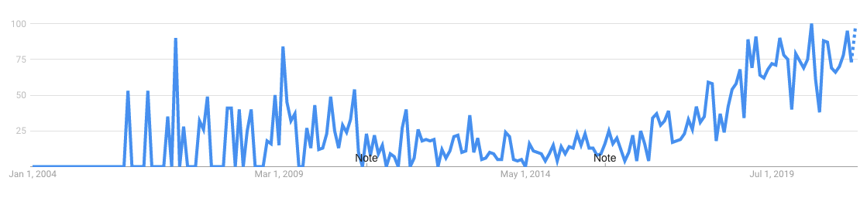 interessen for podkasting over tid