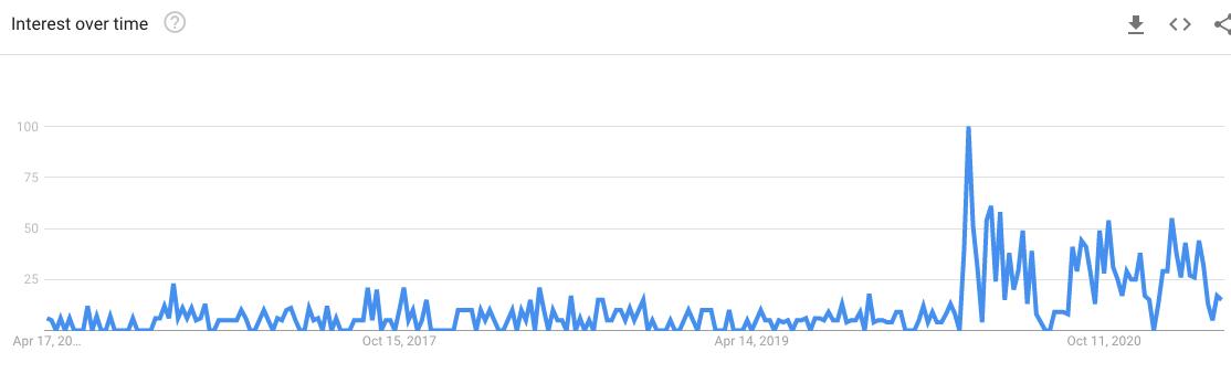 interessen for webinarer over tid